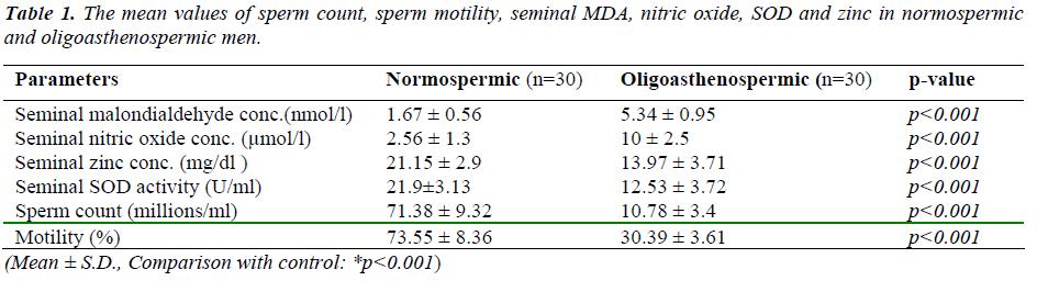 biomedres-sperm-count