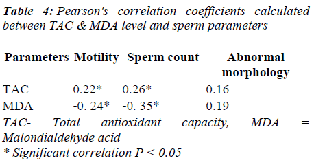 biomedres-sperm-parameters