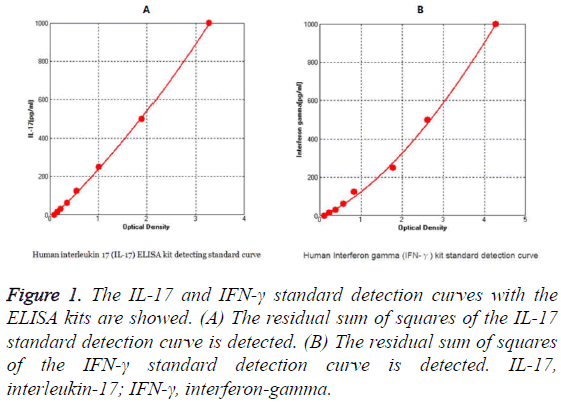 biomedres-standard-detection-curves