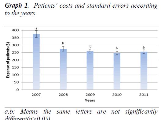 biomedres-standard-errors