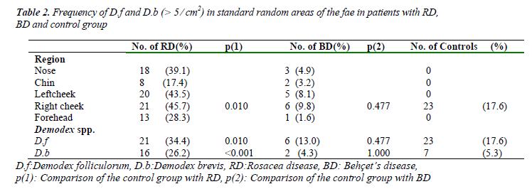 biomedres-standard-random-areas