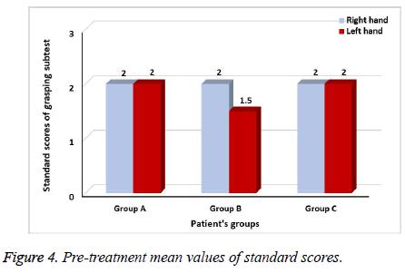 biomedres-standard-scores