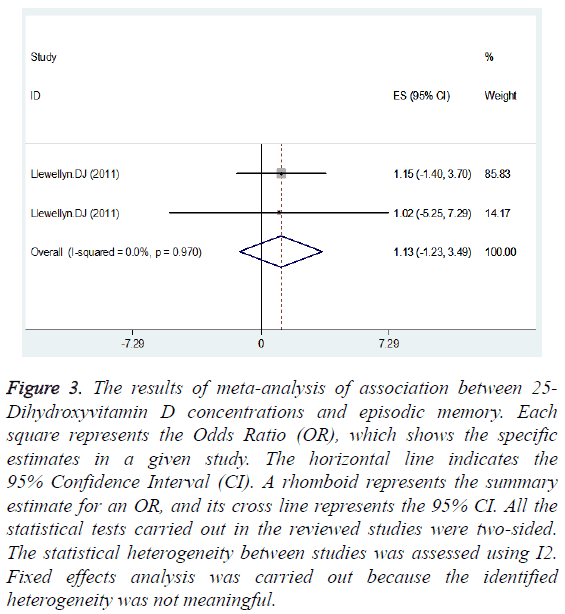 biomedres-statistical-heterogeneity