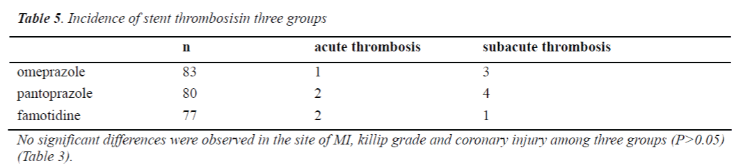 biomedres-stent-thrombosisin-three-groups