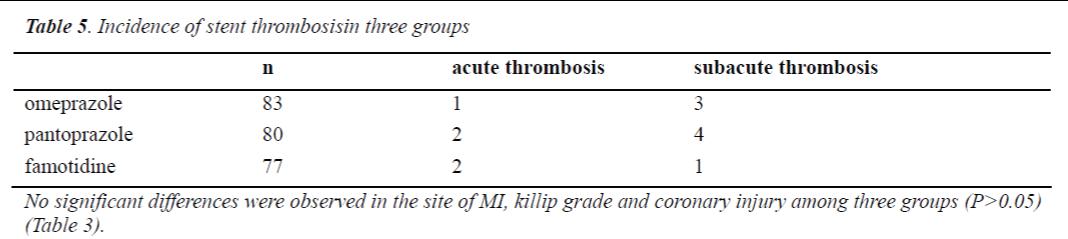 biomedres-stent-thrombosisin-three-groups