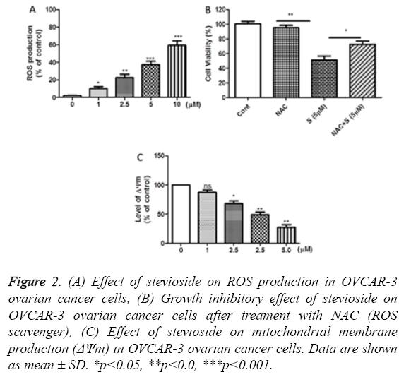 biomedres-stevioside-ROS-production