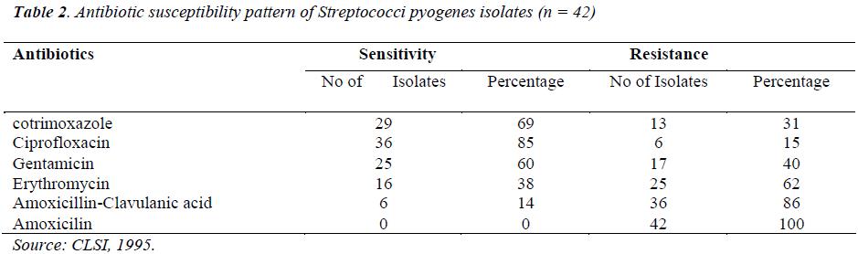 biomedres-streptococci-pyogenes-isolates
