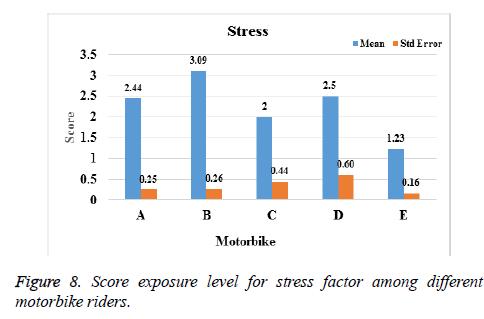 biomedres-stress-factor