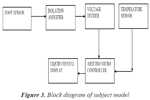 biomedres-subject-model