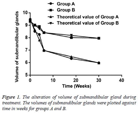 biomedres-submandibular-glands