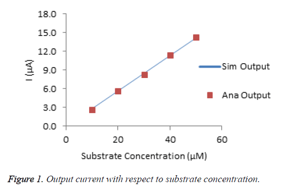 biomedres-substrate-concentration