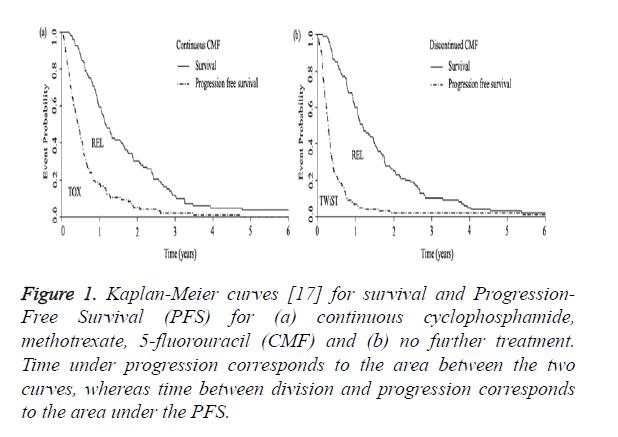 biomedres-survival-Progression