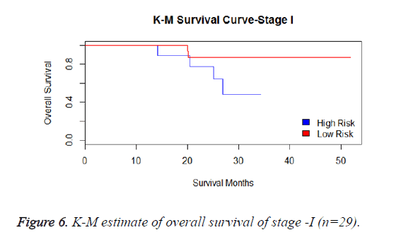 biomedres-survival-stage