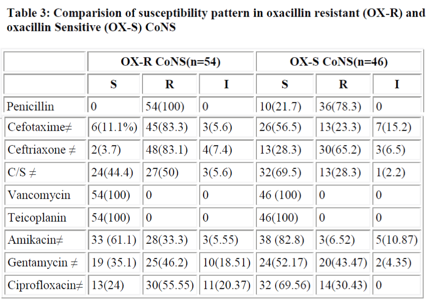 biomedres-susceptibility-pattern-oxacillin-resistant