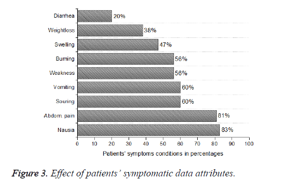 biomedres-symptomatic-data