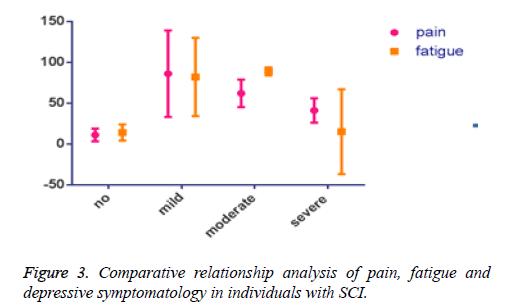 biomedres-symptomatology-pain