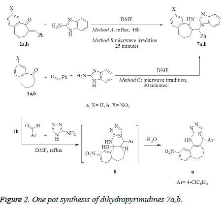 biomedres-synthesis-dihydropyrimidines