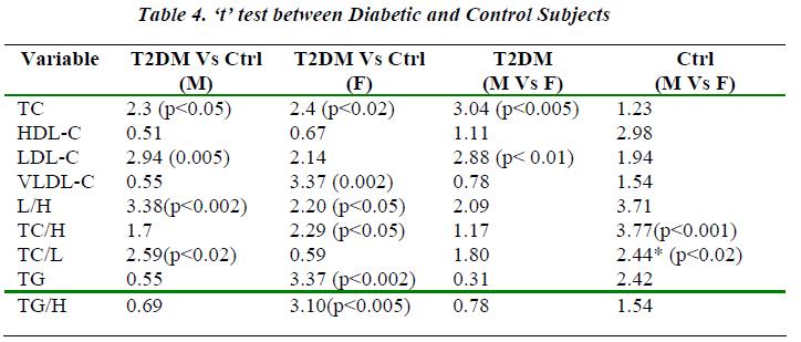 biomedres-t-test-between-Diabetic