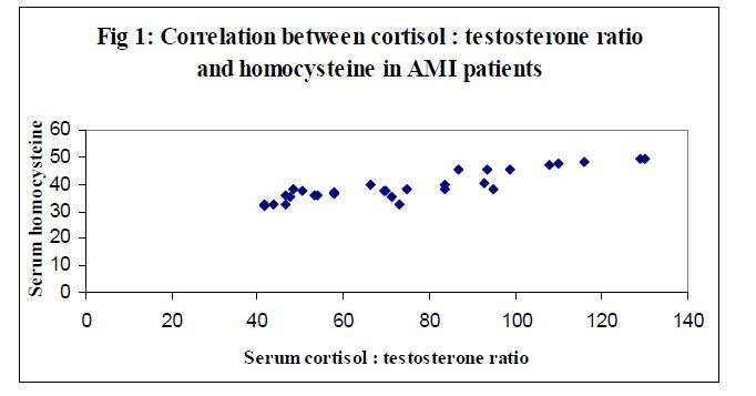 biomedres-testosterone-ratio-homocysteine