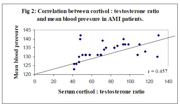 biomedres-testosterone-ratio-mean-blood-preesure