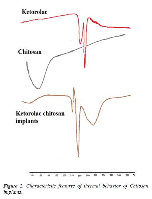 biomedres-thermal-behavior