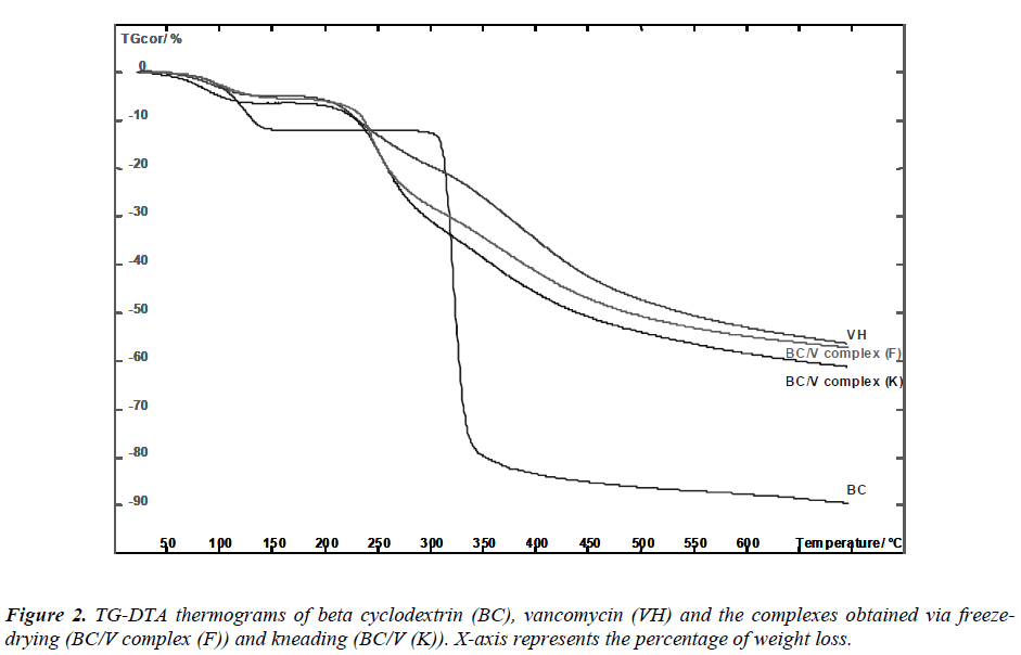 biomedres-thermograms-beta-cyclodextrin