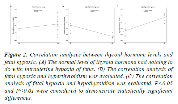 biomedres-thyroid-hormone-levels