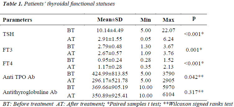 biomedres-thyroidal-functional-statuses