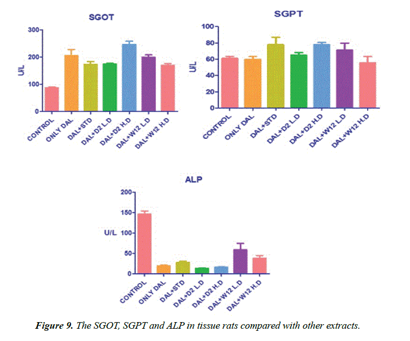biomedres-tissue-rats-compared