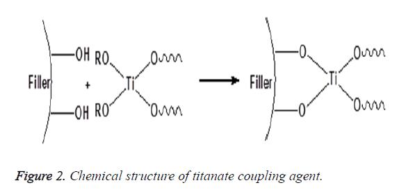 biomedres-titanate-coupling
