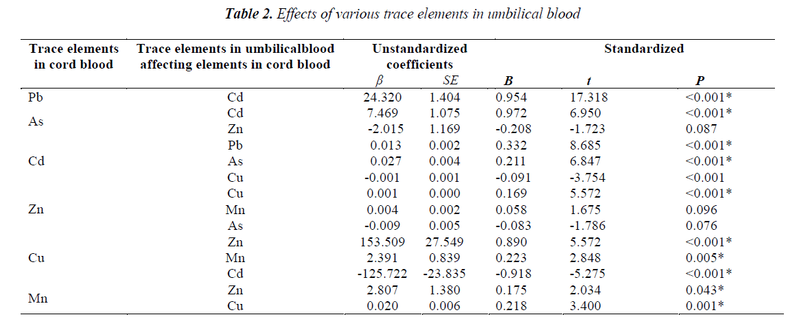 biomedres-trace-elements-umbilical-blood