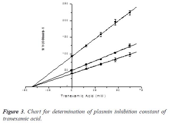 biomedres-tranexamic-acid