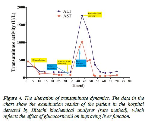 biomedres-transaminase-dynamics