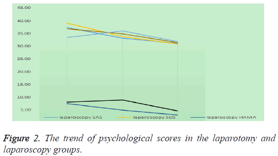 biomedres-trend-psychological-scores