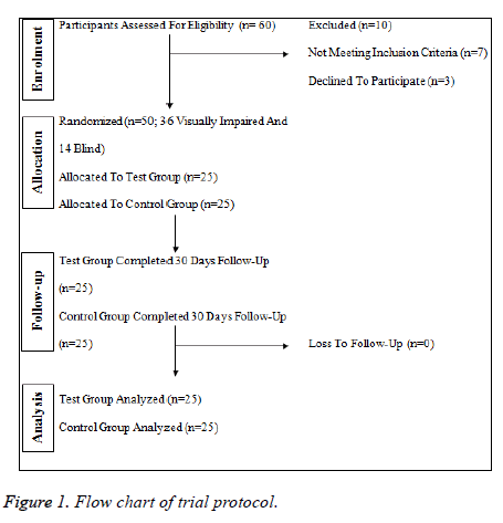 biomedres-trial-protocol