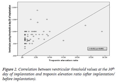 biomedres-troponin-elevation