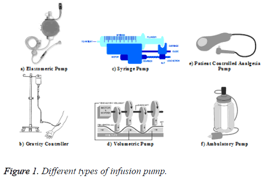 biomedres-types-infusion-pump