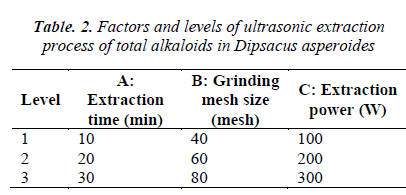 biomedres-ultrasonic-extraction