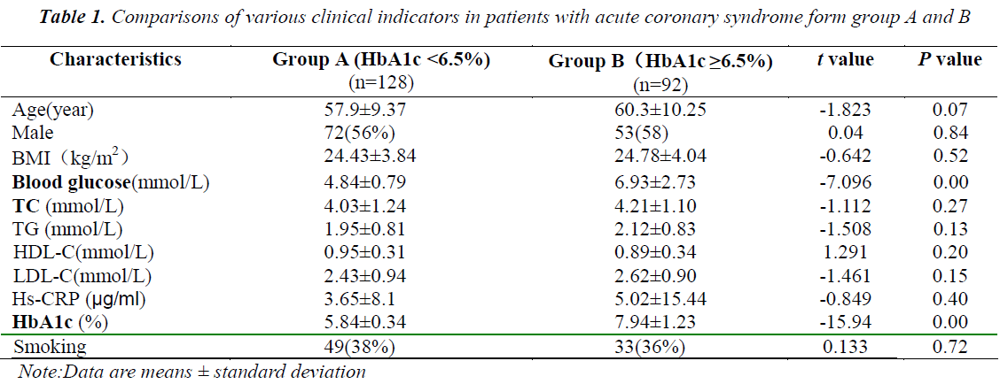 biomedres-various-clinical-indicators