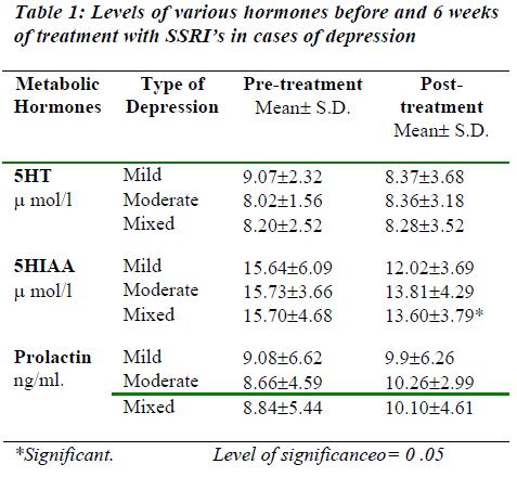 biomedres-various-hormones-treatment