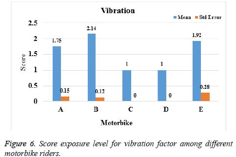 biomedres-vibration-factor