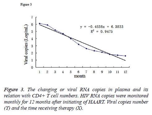 biomedres-viral-RNA-copies