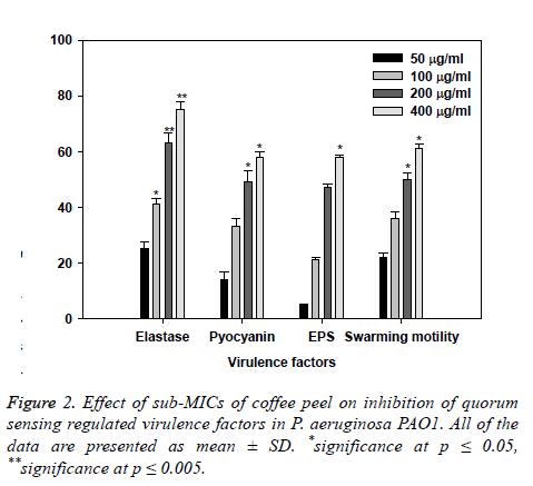 biomedres-virulence-factors