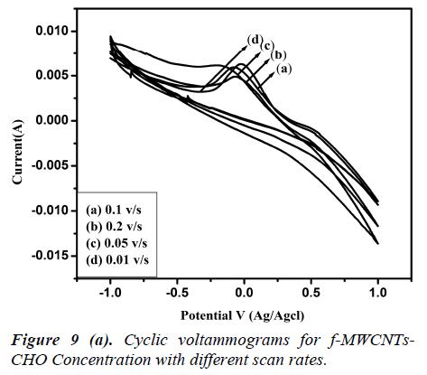biomedres-voltammograms-f-MWCNT