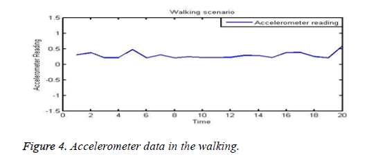 biomedres-walking-data