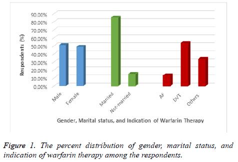 biomedres-warfarin