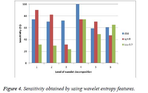 biomedres-wavelet-entropy