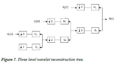 biomedres-wavelet-reconstruction