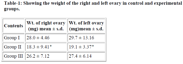 biomedres-weight-right-left-ovary-control