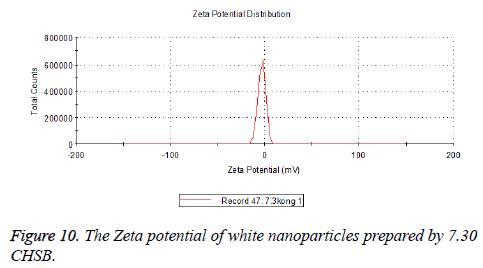 biomedres-white-nanoparticles